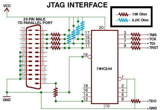 JTAG scheme